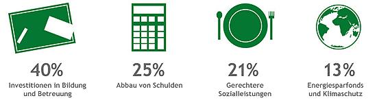 Wohin die zusätzlichen Mittel fließen (Quelle: gruene.de)