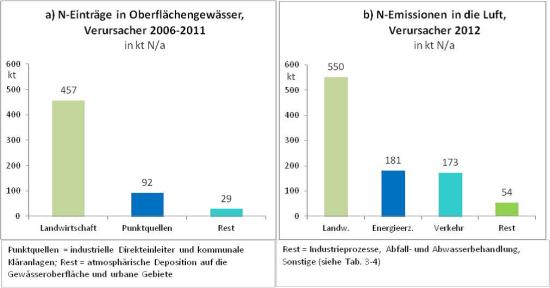 Quelle SRU Studie Stickstoff:  Lösungsstrategien  für ein drängendes Umweltproblem