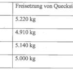 Quecksilberemissionen Luft Werte für Deutschland von 2010 bis 2013 [Quelle: Kleine Anfrage 18/7713]