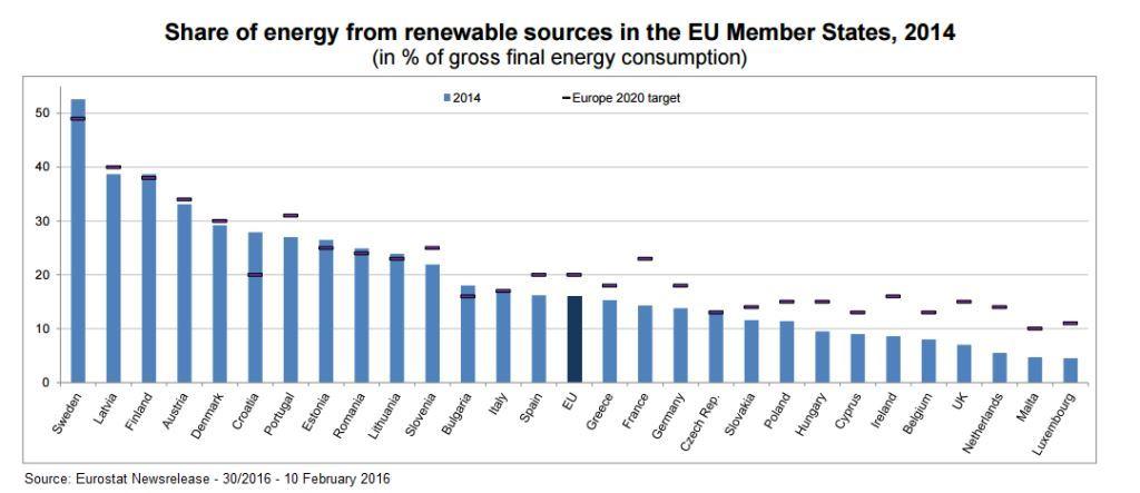 eurostat-renewables-EU_001